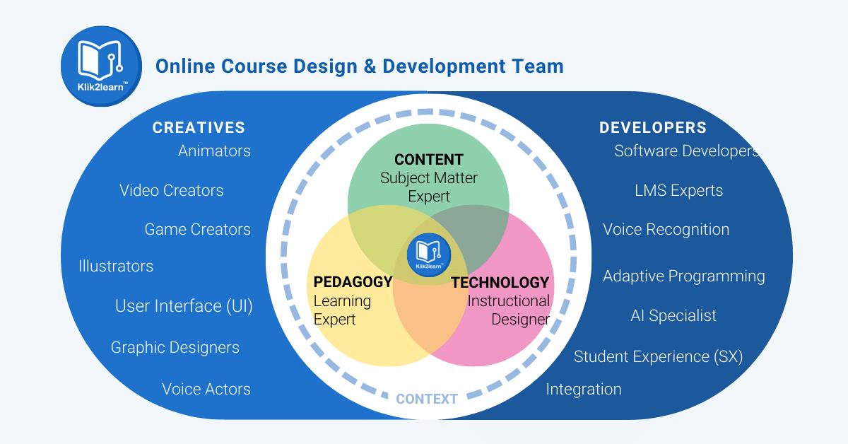 online learning design development team