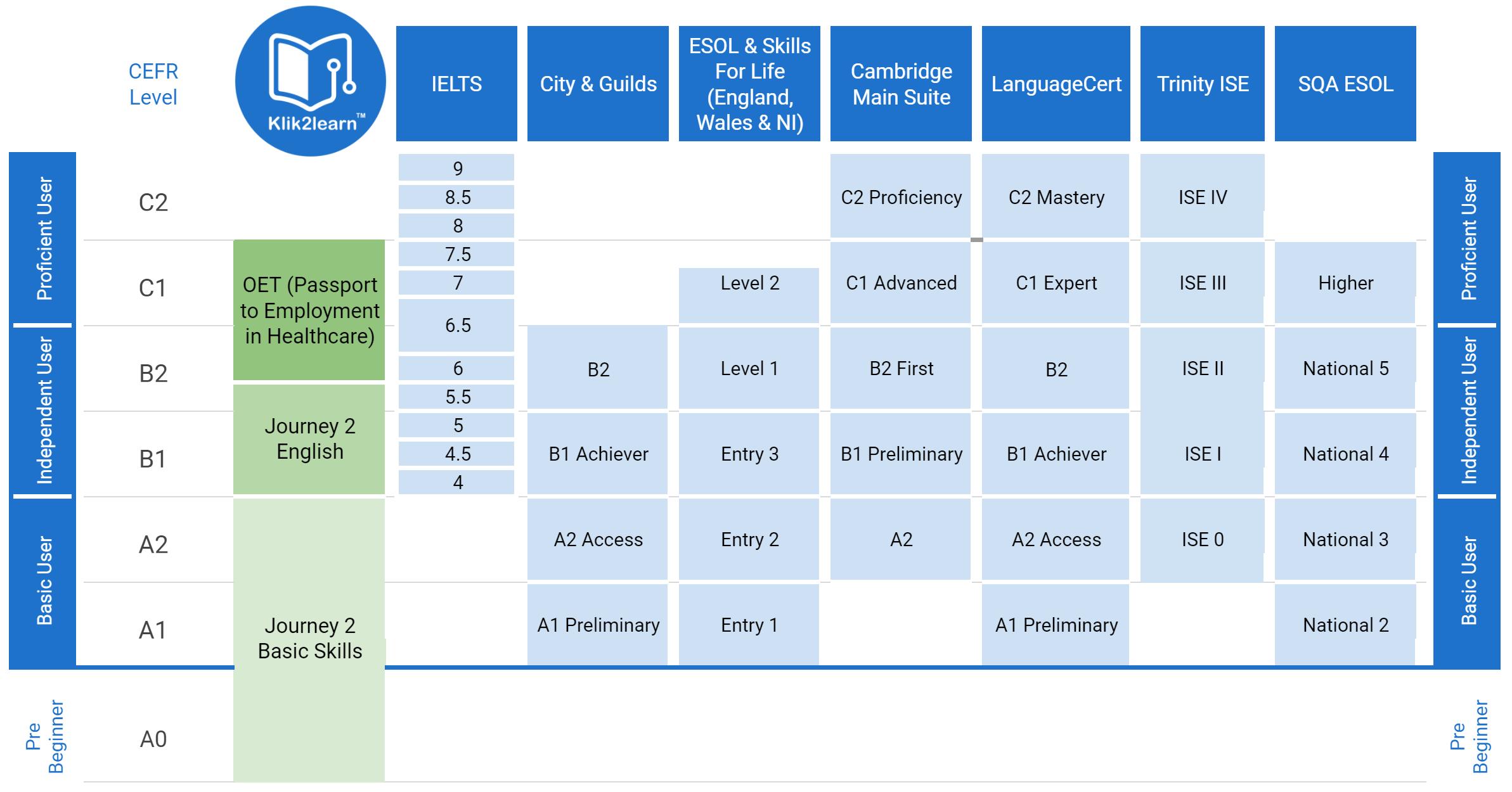 cefr esol ielts level alignment klik2learn