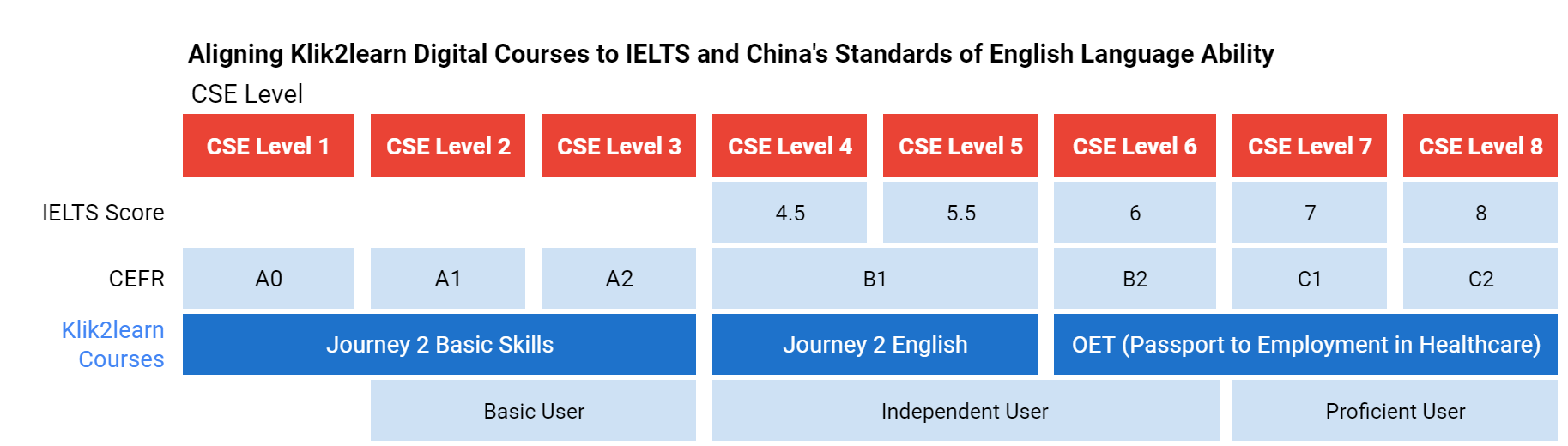 CSE English Levels Aligned to Klik2learn Online Course
