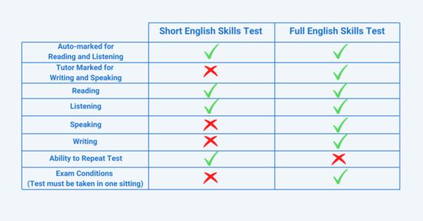 English Skills Test